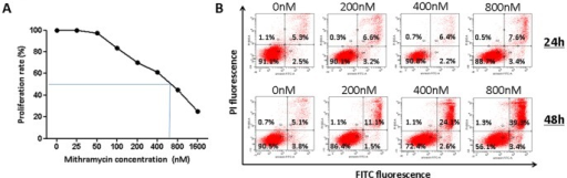 MTM inhibits proliferation and induces apoptosis in 5TGM1 cells.A Effect of MTM on 5TGM1 cell proliferation and viability. Cells were treated with various concentrations of MTM for 24 h and viability was assessed using an MTT assay. There was a dose dependent inhibition in DNA synthesis observed with an IC50 of 600 nM B The induction of apoptosis was determined by FACS analysis. Cells were incubated during 24 h or 48 h with MTM (0 nM, 200 nM, 400 nM and 800 nM) and annexin V/PI stainings were performed. A representative picture of FACS analysis shows no induction of apoptosis after 24 h and the presence of late apoptotic cells after 48 h of treatment.