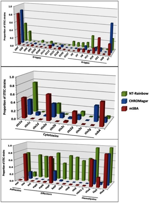 Virulence genes and O-antigen genes in a subset of STEC strains.A subset of strains isolated by the final prototype method (M3; all media) was analyzed by PCR as described previously (Quinones et al, 2012, Frontiers). This provided an opportunity to compare the types of strains isolated from samples exposed to all three media used for isolation of non-O157 STEC.