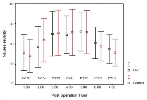 The mean and standard deviation of the nausea severity in the seven post-operative hours
