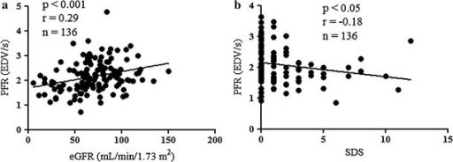 Correlation between peak filling rate (PFR) and estimated glomerular filtration rate (eGFR) (a), summed difference score (SDS) (b). The eGFR correlated significantly and positively with PFR at rest in all 136 patients (a) and a weak inverse correlation between SDS and PFR after stress was nevertheless significant (b). EDV end-diastolic volume