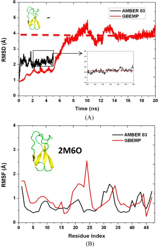 (A) RMSDvalues of the backbone Cα atoms from the crystalstructure (PDB ID 2M6O) and (B) RMSF values of the backbone Cα atoms were calculatedusing AMBER 03 atomistic force field (in black) and GBEMP coarse-grainedforce field (in red).