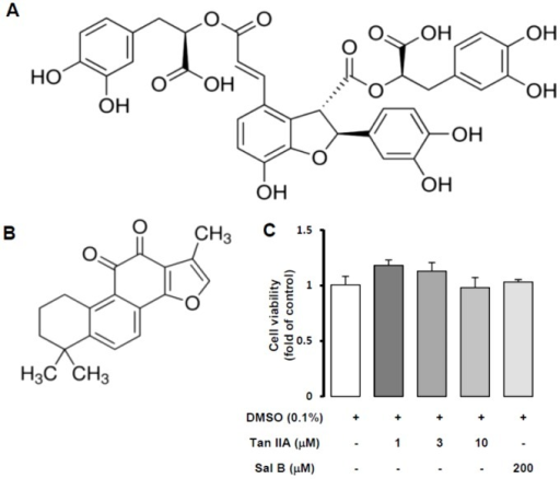 Chemical structures and cytotoxicity of salvianolic acid B and tanshinone IIA.Chemical structures of Sal B (A) and Tan IIA (B). (C) MTT assay was performed to assess HSC-T6 cells viability with Tan IIA (1, 3, and 10 µM) and Sal B (200 µM) treatment for 24 hr. There was no cytotoxicity in all concentrations of drugs. n = 3.