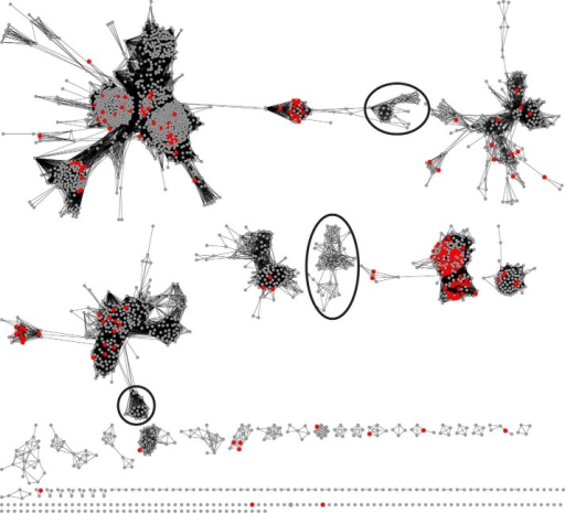 Representative sequence similarity network for the isoprenoid synthase I superfamily that is available from the Structure-Function Linkage Database (SFLD) (62). Each node (circle) represents a group of 1–732 sequences, where each sequence in a node is at least 50% identical to a seed sequence that defines that node (computed using the CD-HIT program (63)). The 2,499 nodes in this network represent over 16,000 sequences. Each edge (line) between two nodes indicates that the sequences represented by the connected nodes have a BLAST similarity score with an average −log(E-value) of 30 or more significance. At this −log (E-value) cutoff, alignments have an average length of 273 amino acids, and an average percent identity of 31%. Nodes are laid out in Cytoscape using the yFiles organic layout. A node is colored red if at least one constituent sequence represented by that node has a functional annotation in the Swiss-Prot database. A node is colored gray if no sequence in that representative node has a functional annotation in Swiss-Prot. Several clusters of nodes where no corresponding sequence has a functional annotation in Swiss-Prot are indicated with black ovals.