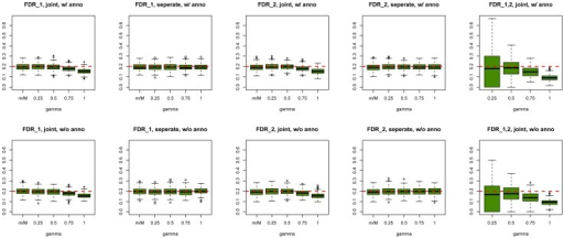 Global false discovery rates of GPA at sample size  = 5000 and number of risk SNPs  = 1000.Upper panel: Global false discovery rates of GPA with annotation. Lower panel: Global false discovery rates of GPA without annotation. From left to right: FDR of first GWAS (joint analysis), FDR of second GWAS (joint analysis), FDR of first GWAS (separate analysis), FDR of second GWAS (separate analysis) and FDR of risk variants shared by both GWAS. For all scenarios, the global false discovery rates of GPA are controlled at the nominal level.