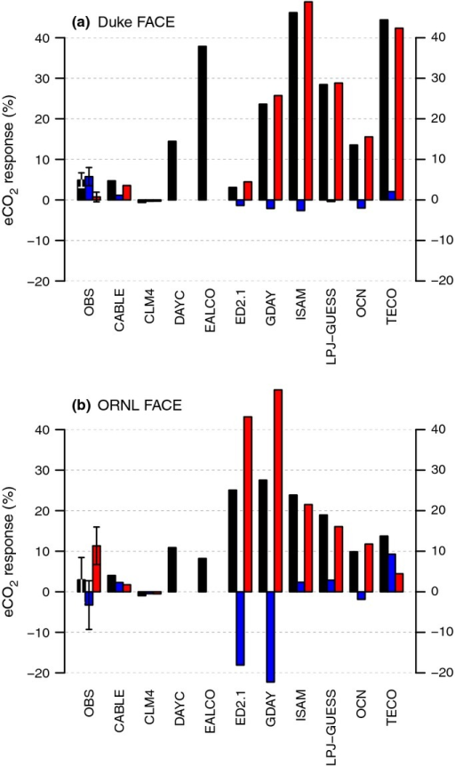 Change in nitrogen (N)-use efficiency of biomass production (NUE) at Duke (a) and Oak Ridge National Laboratory (ORNL) (b) Free-Air CO2 Enrichment (FACE) sites, integrated over the entire length of the experiment (1997–2005 and 1998–2008 for Duke and ORNL FACE, respectively). ΔNUEalloc denotes the change in NUE attributed to changes in allocation to leaves, fine roots and wood, whereas ΔNUEstoch denotes the change in NUE as a result of altered tissue C : N. The error bars denote ± 1SE. Black bars, ΔNUE; blue bars, ΔNUEalloc; red bars, ΔNUEstoch.