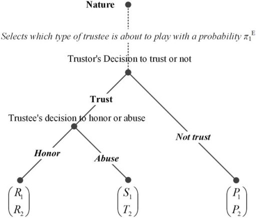 Extensive form of a baseline trust game with incomplete information.