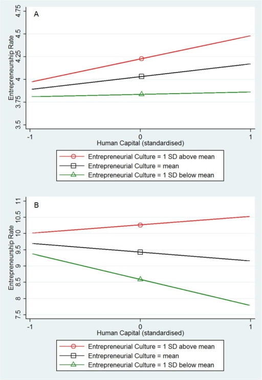 Interaction plots from OLS regression: Human capital X Entrepreneurial culture.(A) Fig 1A (top): US, N = 366. (B) Fig 1B (bottom): GB, N = 375.