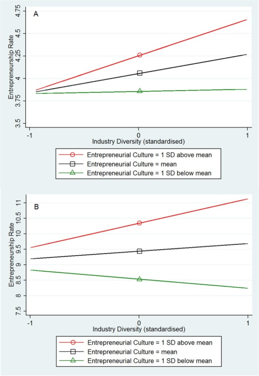 Interaction plots from OLS regression: Industry diversity X Entrepreneurial culture.(A) Fig 2A (top): US, N = 366. (B) Fig 2B (bottom): GB, N = 375.