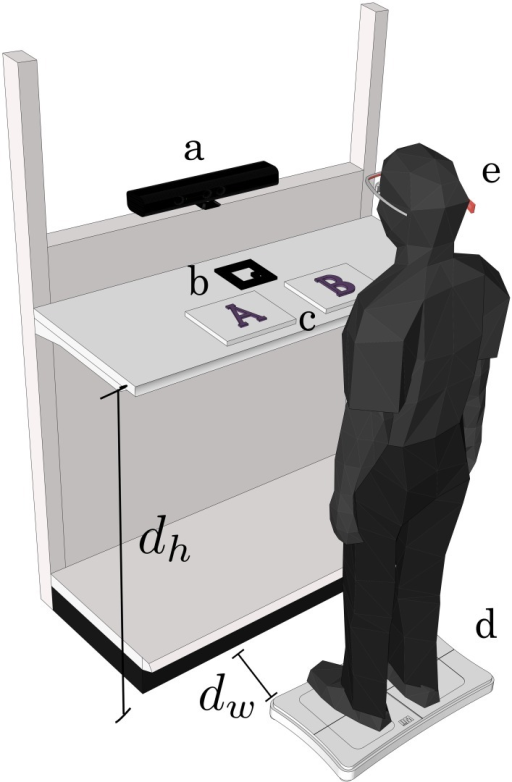 Experimental setup of shelf: a, webcam; b, AR marker for locating of the center of the two alternatives; c, items horizontally aligned; d, Wii Balance Board (WBB); and e, eye tracker (EMR-9). Shelf top height dh = 98 (cm) and distance between WBB and shelf dw = 35 (cm). The subject wearing the eye tracker stands on a WBB after the operator gives a cue. The shelf was a commercial shelf used in real stores.