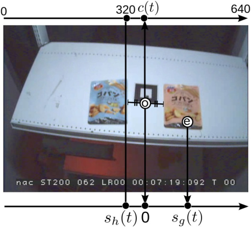 Definition of head center sh(t) and gaze sg(t) in the head-mounted camera's view: The item center o is semi-manually tracked and c(t) is calculated on the axis that starts from the left edge (shown on the top of the image). Then, sh(t) and sg(t) are defined by the coordinate axis shown at the bottom of the image where c(t) was set as the origin. The circled e is the gaze point reported by the eye tracker. Note that the sign of sh(t) is positive when the head is oriented to right and negative for the left orientation.
