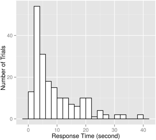 Histogram of response times of 172 trials (case 2). The horizontal axis shows response time in seconds. The vertical axis shows the number of trials. Each bin has a constant width of 2 s. Seven trials in case 2 and four trials in case 1 had response times less than 2 s, and thus we omitted those trials from the analysis.