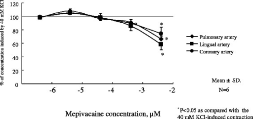 Dose-dependent response of mepivacaine on lingual, pulmonary and coronary vasorelaxation. Endothelium-denuded lingual, pulmonary and artery rings were challenged with a cumulative dose of mepivacaine. Tension was determined by isometric force transduction, and is expressed as a percentage of the 40 mM KCl-induced contraction (N = 6). N indicates the number of arterial rings