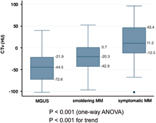 Box plot of CTv in patients with MGUS, smoldering MM and symptomatic MM. ANOVA, analysis of variance.
