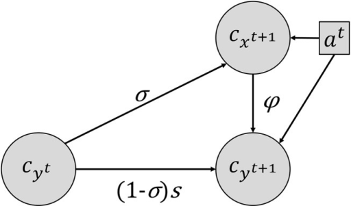Hidden Markov Model for abundance classes.cxt+1, the abundance class of the emerged plants at time t+1 depends on the abundance class of the weed population in the seed bank (cyt) and the management actions at at time t. At time t+1, the abundance class of the weed population in the seed bank cyt+1 is the sum of the output of the interaction between the abundance class of the weed population in the seed bank (cyt) and management actions at at time t and of the number of seeds produced by the emerged plants of this weed population at t+1 (cxt+1). The three LHTs are the germination rate σ, the seed survival rate in the seed bank s, and the seed production number φ, i.e., the number of seeds from each emerged plant in the seed bank. The values of these three LHTs (s, σ and φ) depend on the management action at.