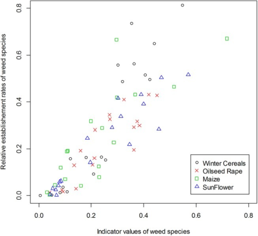 Relationship between relative germination rates and IndVal indicator values for each species with different crop types.Symbols indicate the crop type. Positive correlations were highly significant. Winter cereals = circle (Spearman's correlation unilateral test, ρ = 0.93, P-value < 2.2e-16), Oilseed rape = cross (ρ = 0.88, P-value < 2.2e-16), Maize = square (ρ = 0.88, P-value < 2.2e-16) and Sunflower = triangle (ρ = 0.91, P-value < 2.2e-16).