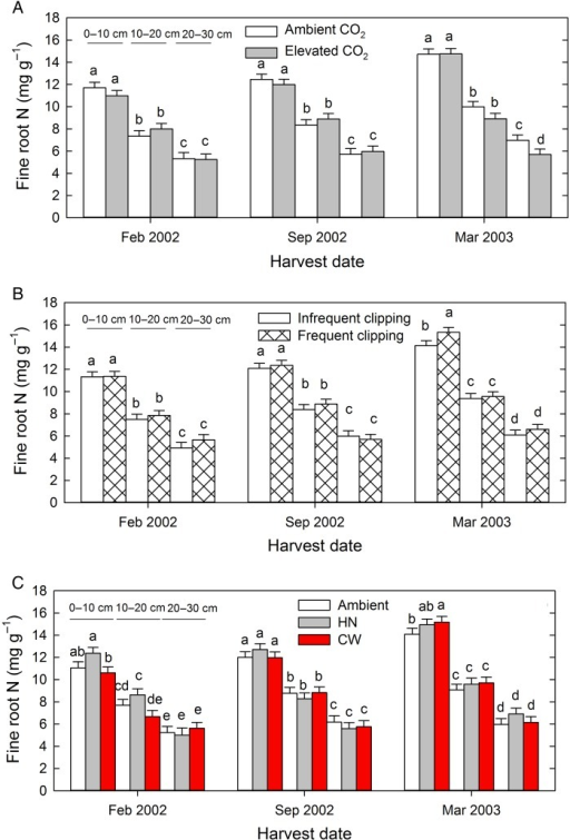 Effect of atmospheric CO2 concentration (A), clipping frequency (B) and warming treatment (C) on fine root N concentrations at three harvest dates and three depths. HN = +2.2/+4.0 °C day/night, CW = +3.0 °C continuous warming. Different letters indicate statistically significant differences within a harvest date at P < 0.05 using Student's t LSD test.