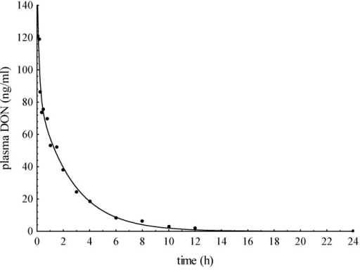 Plasma concentration-time curve after intravenous application of 50 µg DON/kg BW to pig IV5.