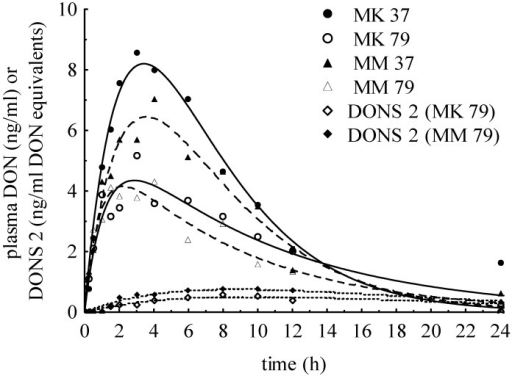Plasma concentration-time curves after feeding with MK37/MM37 and MK79/MM79 (means) illustrated the DON kinetic as well as DONS 2 also detected in minor extent after MK79/MM79.