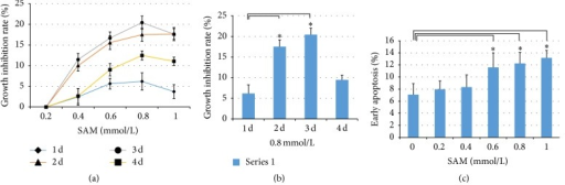 Effects of DNA methylation status of miR-23a-27a-24-2 cluster promoter CG-rich region on proliferation and apoptosis. (a) Inhibition of different concentrations of SAM on Hep2 cell growth. (b) Inhibition analysis of 0.8 mmol/L SAM on Hep2 cell growth. (c) Early apoptosis analysis of different concentrations of SAM on Hep2 cells on the third day. ∗ indicates P < 0.05.