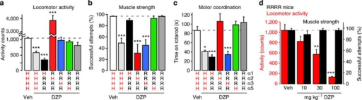 Sedation, muscle relaxation and motor coordination in GABAAR-mutated mice.Effects of DZP (10 mg kg−1, p.o.) on locomotor activity in the open field test (a), on muscle relaxation in the horizontal wire test (b), and on motor coordination in the rotarod test (c). ***P<0.001, *P<0.05 significant versus vehicle-treated wt (HHHH) mice (ANOVA followed by Dunnett's post hoc test). Statistics: locomotor activity F(6,177)=79.5 (n=106, 26, 8, 8, 9, 13 and 13 mice, for vehicle and DZP-treated wt mice, and DZP-treated HRRR, RHRR, RRHR, RRRH and RRRR mice, respectively). Horizontal wire F(6,165)=44.0 (n=109, 14, 8, 8, 9, 13 and 10 mice). Rotarod F(6,41)=11.5 (n=8, 5, 6, 7, 6, 8 and 8 mice). (d) Effects of DZP on locomotor activity and horizontal wire performance in quadruple GABAAR point-mutated (RRRR) mice. ***P<0.001; **P<0.05 significant versus vehicle (ANOVA followed by Dunnett's post hoc test) F(3,33)=13.4 (locomotor activity), n=9, 13, 8 and 7 mice, for vehicle, and 10, 30 and 100 mg kg−1 DZP; F(3,30)=0.44; P>0.60 (horizontal wire test), n=9, 10, 8 and 7 mice, for vehicle, and 10, 30 and 100 mg kg−1 DZP. All data points are mean±s.e.m.