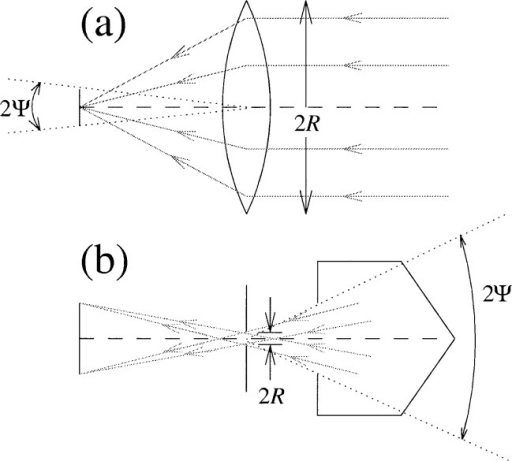 Two optical systems are shown, for which the (spectral) power detected is subject to Fraunhofer diffraction. In the first system (a), a lens concentrates radiation on the detector. In the second system (b), radiation from a blackbody cavity may pass through the blackbody cavity opening, pass through the pinhole aperture, and reach the detector pupil.