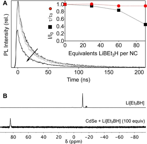 (A) Time-resolved PLfrom a stirred anaerobic solution of unphotodopedCdSe QDs (0.5 μM in toluene, d ≈ 4.1nm) with added Li[Et3BH] (0, 30, 60, 90 equiv/QD, arrow).Inset: Normalized integrated PL intensities (I/I0) and PL single-exponential decay time constants(τ/τ0) vs Li[Et3BH], neglectingthe first few nanoseconds of decay. (B) 11B NMR spectraof Li[Et3BH] (top)16 and ofCdSe QDs treated with Li[Et3BH] (100 equiv) in C6D6 (bottom).