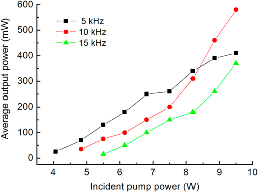 Average output power of the Raman laser versus incident pump power under different pulse repetition frequencies.