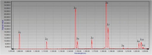 Measured spectra of Raman laser with multi-stokes output.