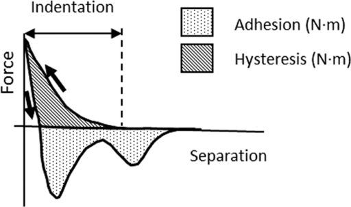 Schematic force profile and the retrieved adhesion, hysteresis and indentation parameters.