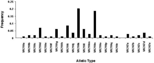 Allele frequency of the distinct allelic variants of Pvcs observed in the 100 isolates from Thailand. Allelic types were defined according to repeat type (VK210 or VK247), fragment size and the presence or absence of defined pre- and post-repeat sequences.