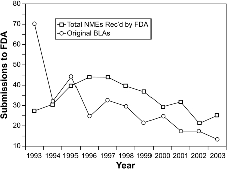 Number of submissions of new molecular entities (NMEs) and biologics license application (BLA) to FDA over the past 10 years. (U.S. Department of Health and Human Services-Food and Drug Administration 2004)