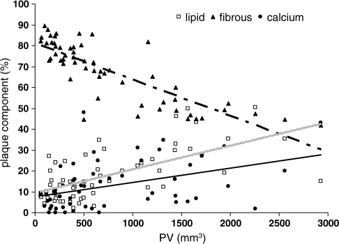 Scatter plot demonstrates the relation between the contribution of the three different plaque components and total plaque volume in 57 patients. The gray line represents the contribution of lipid, the dotted line represents the contribution of fibrous tissue, and the solid black line represents the contribution of calcifications to the total plaque volume