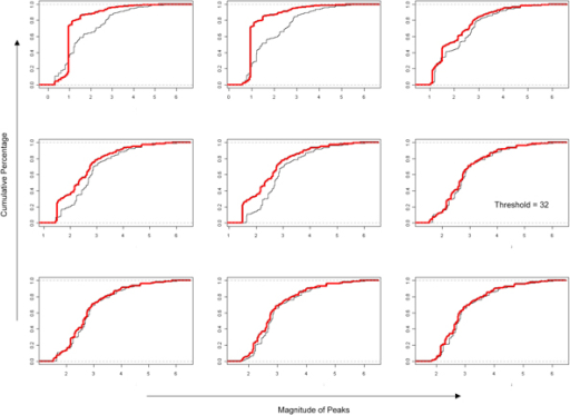 32 transcripts is an optimum threshold for achieving similar cumulative frequency distribution amongst replicates. KS statistics was applied iteratively to our biological replicates (red and black lines), each graph depicts a gradual change in the threshold value. The KS test statistics can be thought of as a cost function that we seek to minimize to ensure that the distributions between the two replicates are similar. Applying such a strategy iteratively as we change the threshold value gradually, we arrive at a point where both line converge together indicating similar distributions. The point where this first occurs is designated as the minimum threshold count value of biological significance.