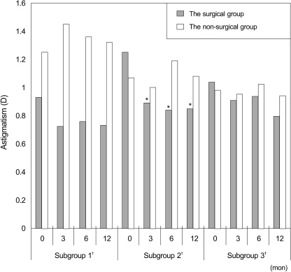 Mean astigmatism for each age subgroup in the surgical and non-surgical groups. There was a statistically significant decrease in astigmatism in subgroup 2 at 3 months postoperative (from 1.25± 1.02 diopter [D] to 0.89±0.96 D with-the-rule astigmatism, p = 0.049). *p<0.05; †Subgroup 1, younger than 5 years; subgroup 2, 5 to 8 years; subgroup 3, 8 years and older.