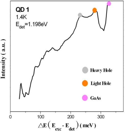 PLE spectrum of QD1 was plotted as a function of relaxation energy recorded at 1.4 K.