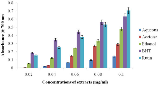 Ferric reducing power determinations for the alcoholic and aqueous extracts of Z. mucronata subsp. mucronata. Data are presented as means ± standard deviation of three replicate with significant increases from all samples tested.