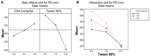 Main effect (A) and interaction plot (B) for PS of MZA-loaded NLMs.Abbreviations: CSA, cetostearyl alcohol; MZA, methazolamide; PS, particle size.