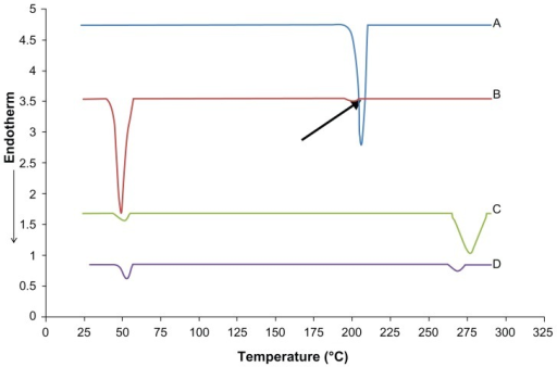 DSC thermograms for (A) pure MZA, (B) physical mixture, (C) unloaded NLM-9, and (D) MZA-loaded formula NLM-9.Note: The arrow indicates the MZA peak at 201.10°C in the physical mixture.Abbreviations: DSC, differential scanning calorimetry; MZA, methazolamide; NLM, nanostructured lipid matrix.