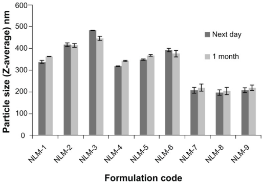 Change in mean PS of MZA-loaded NLMs after refrigeration for 1 month at 4°C.Abbreviations: MZA, methazolamide; NLM, nanostructured lipid matrix.