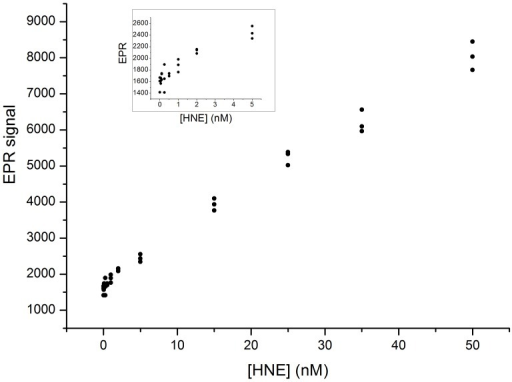 Human neutrophil elastase sensitivity test of nitroxide-labeled elastin substrate probed by EPR.The elastin substrate solution containing 0.36 mM nitroxide was incubated one hour at 37 °C with increasing elastase concentrations. Peak to peak heights of the nitroxide central line versus elastase concentration are plotted. The inset highlights the lowest elastase concentrations.
