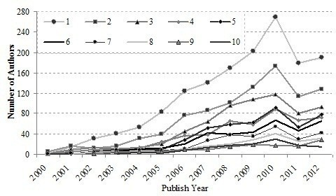 Annual number of authors of WoS papers.