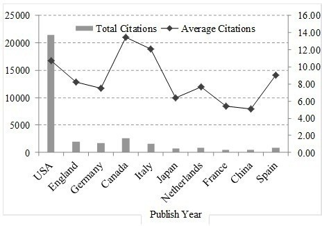 Citations of WoS papers for top 10 countries.