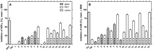Antiestrogenic (A) and antiandrogenic activity (B) of 18 bottled waters.13 waters significantly inhibit estrogen receptor alpha, 16 samples antagonize androgen receptor (★★★p<0.0001, compared to controls with endogenous ligand). The activity was normalized to controls containing 17β-estradiol or testosterone (0% inhibition) and such without (100% inhibition). The results represent three extracts per sample tested in three experiments with eight replicates each.