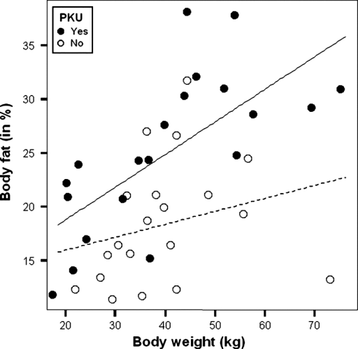 Scatterplot with regression lines of body fat percentage against body weight in 20 patients with PKU () (R = 0.693, p = 0.001)*(—) and in 20 healthy control subjects () (R = 0.250, p = 0.287) (------). *p < 0.05