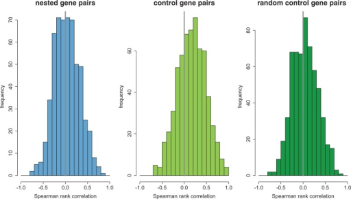 "Distributions of Spearman ρ in gene expression for nested/including gene pairs and control gene pairs. Nested/including gene pairs are less positively correlated in their expression level across 20 tissues than control gene pairs, but have similar correlations in expression with nonadjacent pairs of genes on the same chromosome (""random control gene pairs"")."