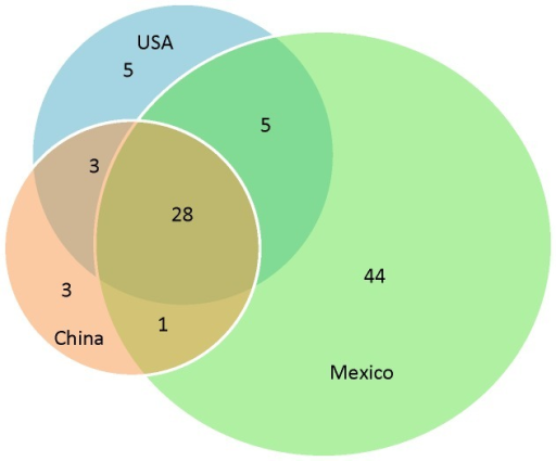 Venn Diagram Of The Distribution Of All Distinct Allele Open I