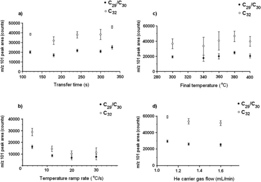Graph of the GC/MS(SIM) response versus the thermochemolysis parameters in the PTV inlet: (a) transfer time, (b) temperature ramping rate, (c) final temperature, and (d) carrier gas flow.