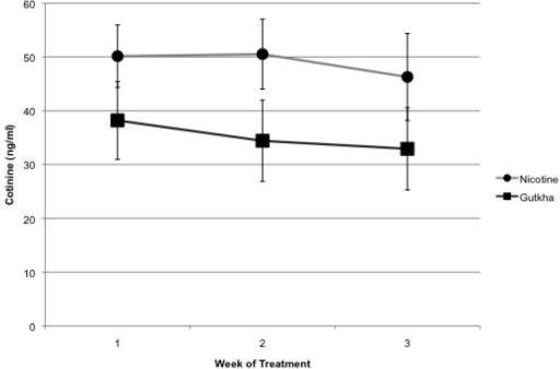 Mice treated for 3 week with either nicotine or gutkha had elevated serum cotinine levels. Cotinine levels in water-treated control mice were below assay detection limits at all time points evaluated. Data represented as means +/− standard deviation, n = 3 mice/group for each time point.