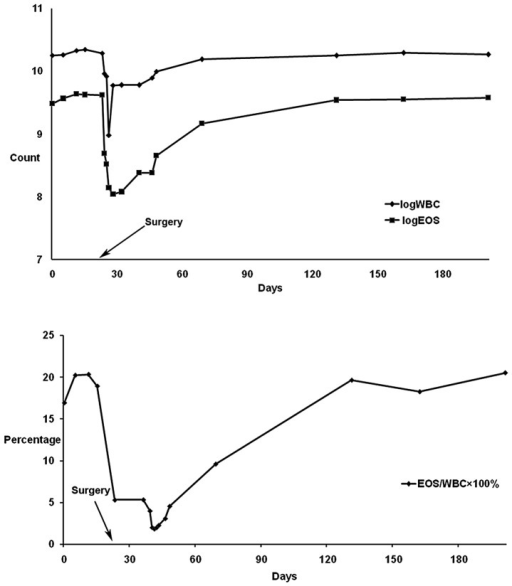Graphs showing (A) changes in the count of eosinophilic granulocytes and leukocytes (logs) with time, and (B) the percentage of eosinophilic granulocytes for patient 3.