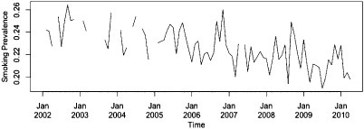 Time–series plot of smoking prevalence in England per month from February 2002 to April 2010. Gaps indicate periods when no Opinions and Lifestyle Survey (OS) data were collected
